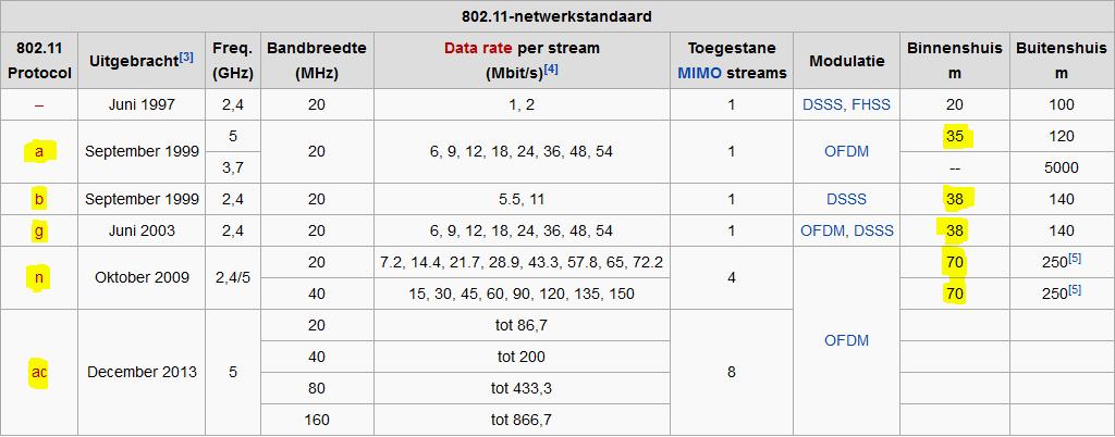 802-11-standards