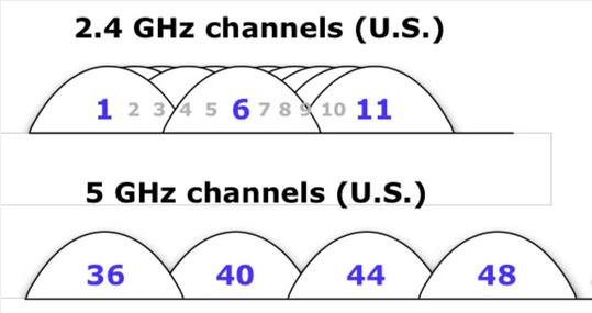 wifi-kanaal-overlap