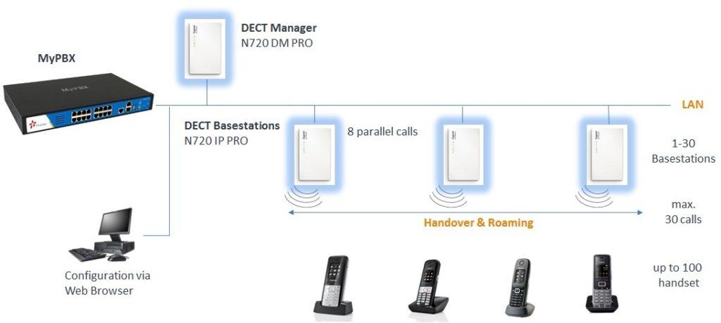 gigaset-n720-configuratie