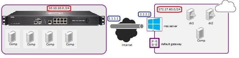 Sonicwall site2site vpn server 2012r2 25