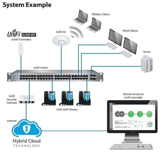 ubiquiti unifi cloud