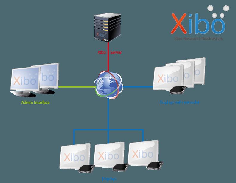 xibo installatie en configuratie 1