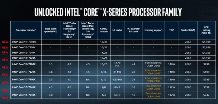Wat je moet weten over de nieuwe Intel Core i9 04
