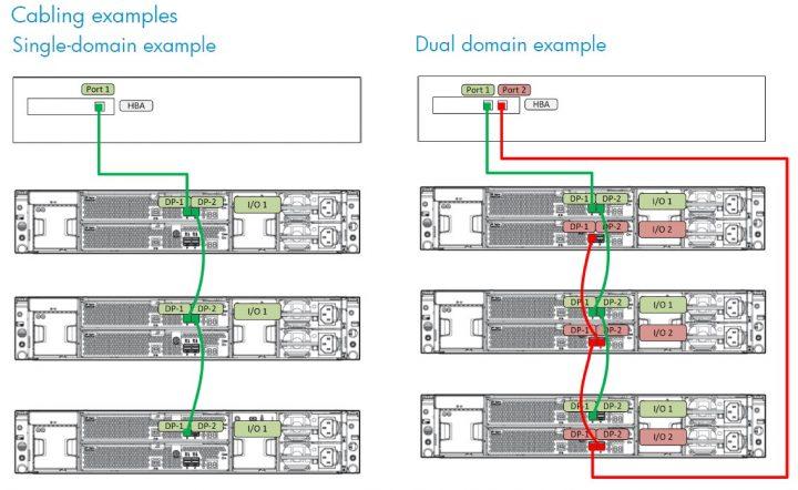 d3600 cabling