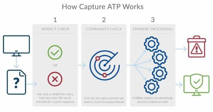 Capture atp 06
