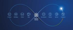 Next Generation Antivirus Oplossing : Sophos