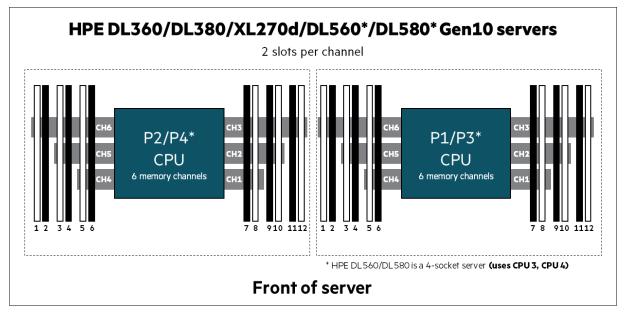 Proliant Geheugen Populatie Intel CPU 2